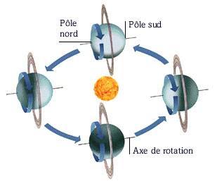 periode de rotation